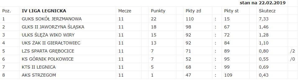Tabela IV ligi legnickiej Dolnośląski Okręgowy Związek Tenisa Stołowego we Wrocławiu